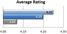 Average Rating