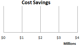 Documented Cost Savings