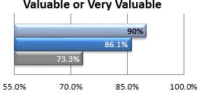 Campus ranking of the value of system functions