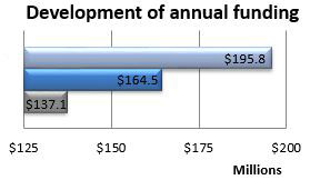 Development of annual fundraising