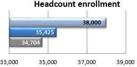 Headcount enrollment