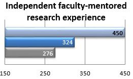Interdependent faculty-mentored research experience