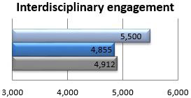 Interdisciplinary engagement