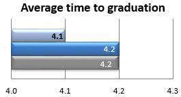 Average time to graduation