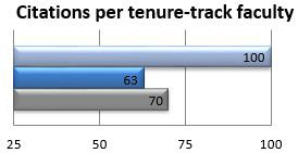 Citations per tenure-track faculty