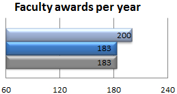 Faculty awards per year