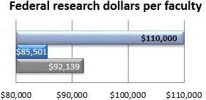Federal research dollars per faculty