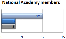 National Academy members