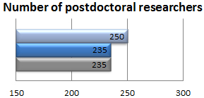 Number of postdoctoral researchers