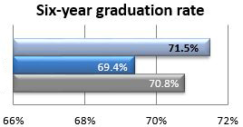 Six-year graduation rate