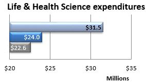 Total expenditures for Life and Health Sciences