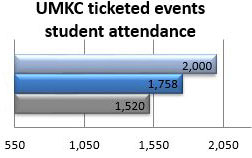 Number of students attending ticketed UMKC events