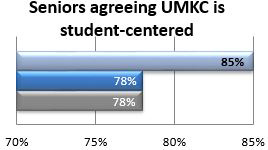 Dashboard - University of Missouri-Kansas City | Strategic