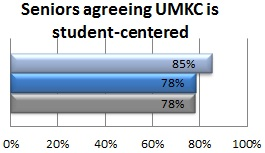 Percent of seniors agreeing that UMKC is student-centered