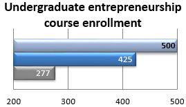 Number of students in undergraduate entrepreneurship courses