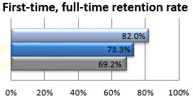 Retention of first-time, full-time college students