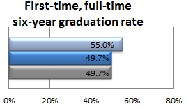 Six-year graduation rate of first-time, full-time college students