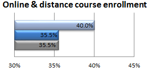Percent of UMKC students taking at least one online or distance course