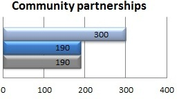 Number of campus community partnerships