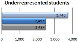 Number of underrepresented students