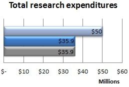 Total research expenditures