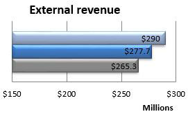 External revenue
