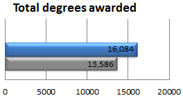 Total degrees awarded
