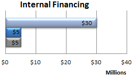 Internal Financing