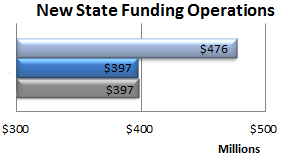 New State Funding Operations