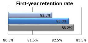 First-year retention rate