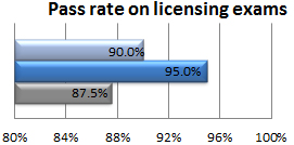 Pass rate on licensing exams