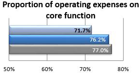 Proportion of operating expenses on core function