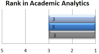 Rank in Academic Analytics among small public research universities