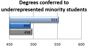 Number of degrees conferred to underrepresented minority students