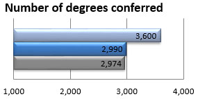 Number of degrees conferred