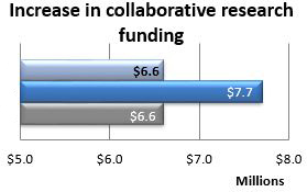 Increase in research funding for collaboration with community organizations or corporations