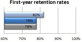 First-year retention rates