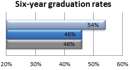 Six-year graduation rates