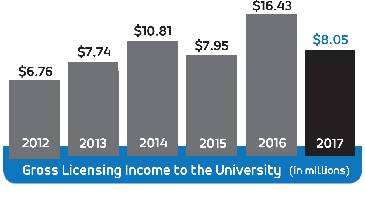 Gross Licensing Income to the University