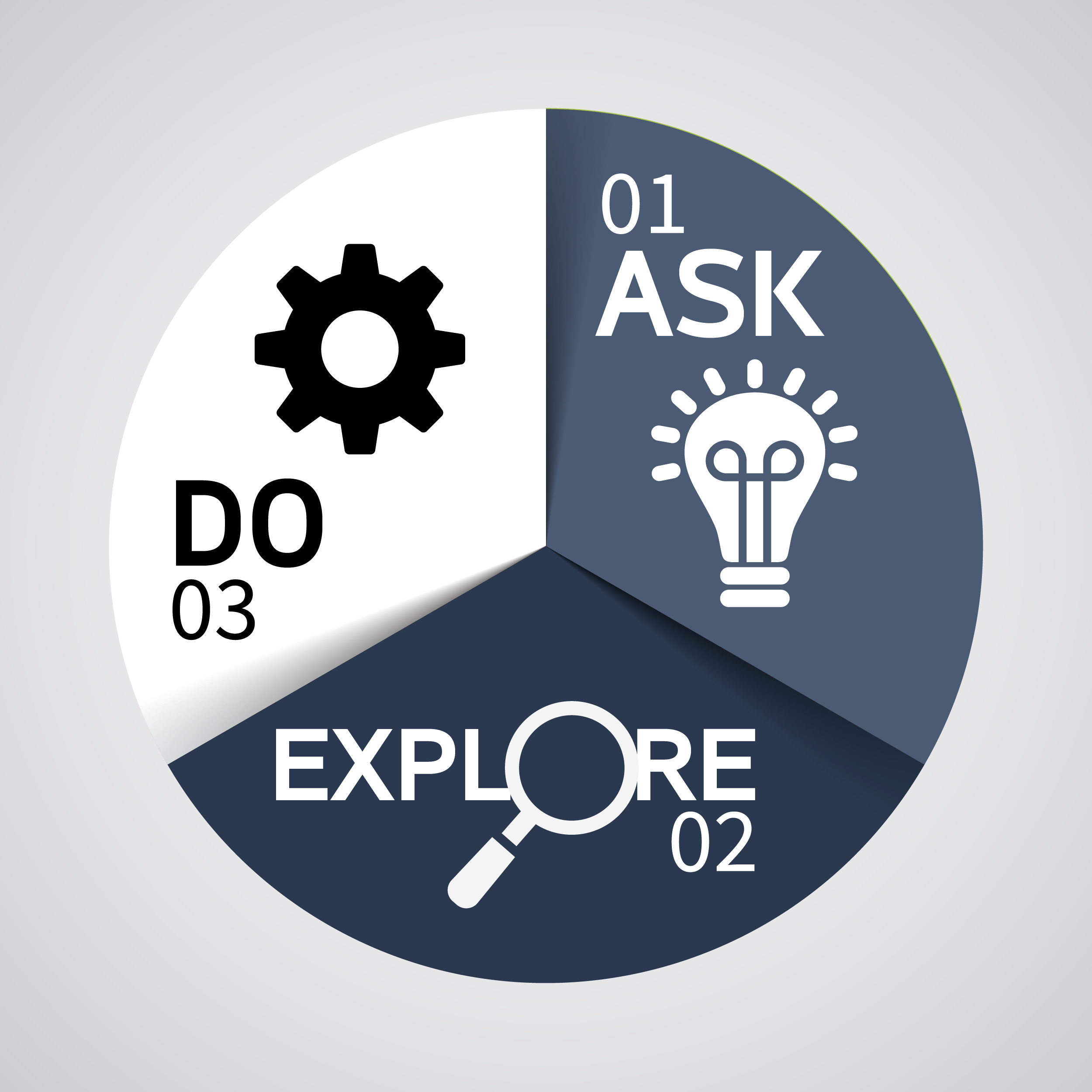 Ask Explore Do icon indicating the process for managing your career