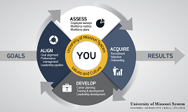 Thumbnail image of the UM System talent wheel