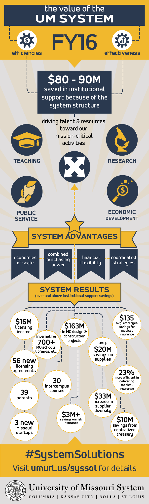 Infographic presenting data from the FY16 Efficiencies and Effectiveness Report available here: https://www.umsystem.edu/ums/about/reports