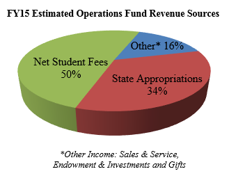 FY15 Estimated Operations Fund Revenue Sources: Net Student Fees = 50%, State Appropriations = 34%, Other Income from sales and service, endowment and investments, and gifts = 16%