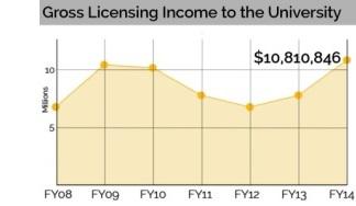 The UM System garnered $10,810,846 in gross licensing income in FY 2014