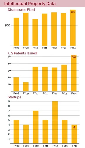 Regarding intellectual property: 176 disclosures were filed, 53 US patients were issued and 4 startup companies were created in FY 2014