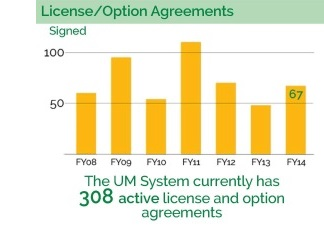 The UM System currently has 308 active license and option agreements with 67 of them created in FY 2014