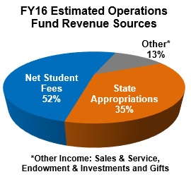 FY16 Estimated Operations Fund Revenue Sources include 52% net student fees, 35% state appropriations and 13% other income which includes sales and service, endowment and investment, and gifts
