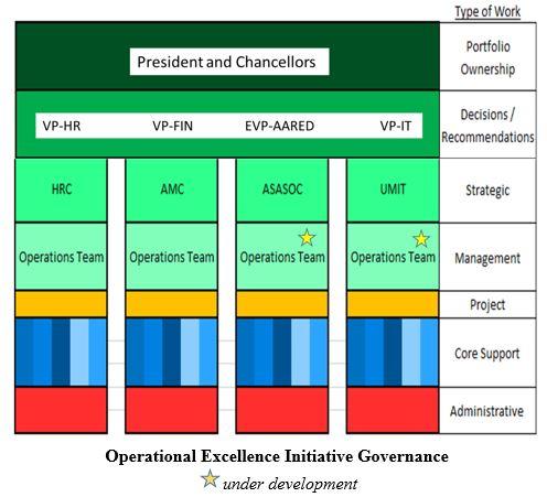 OEI Governance Chart