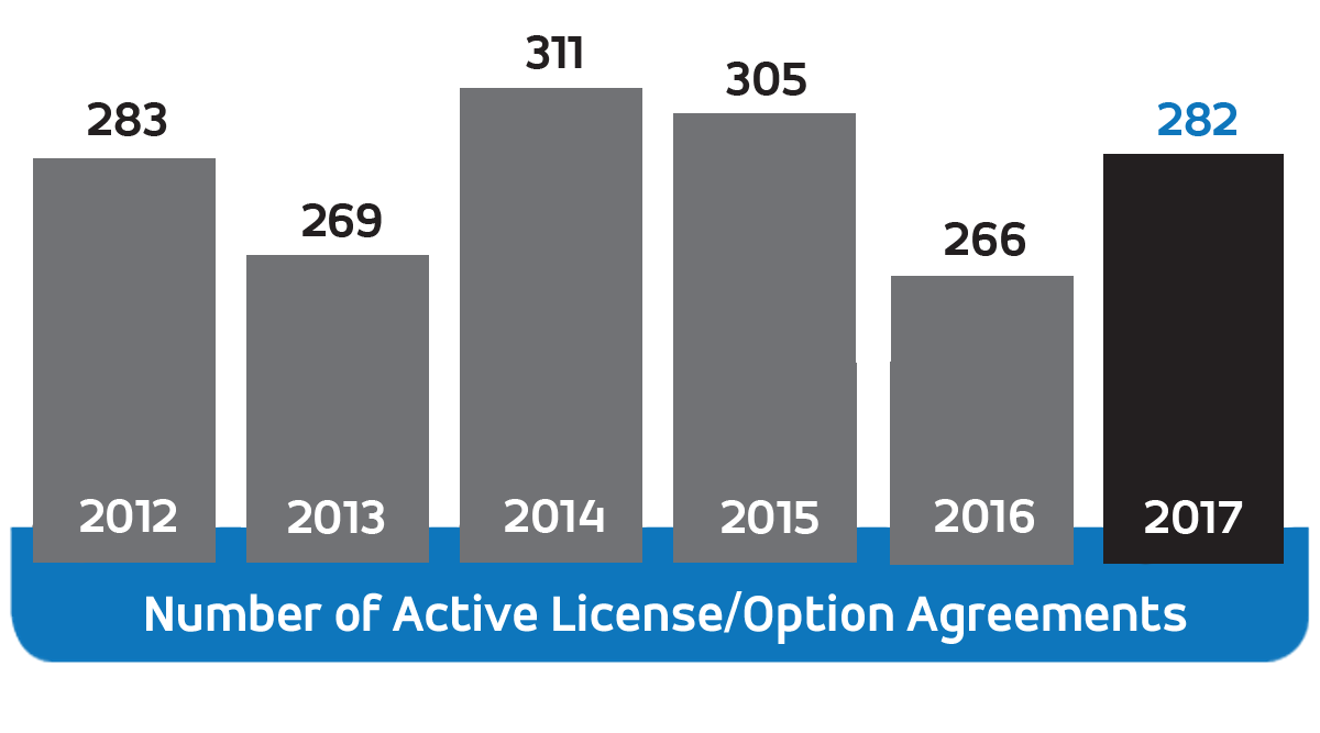 Number of Active License/Option Agreements