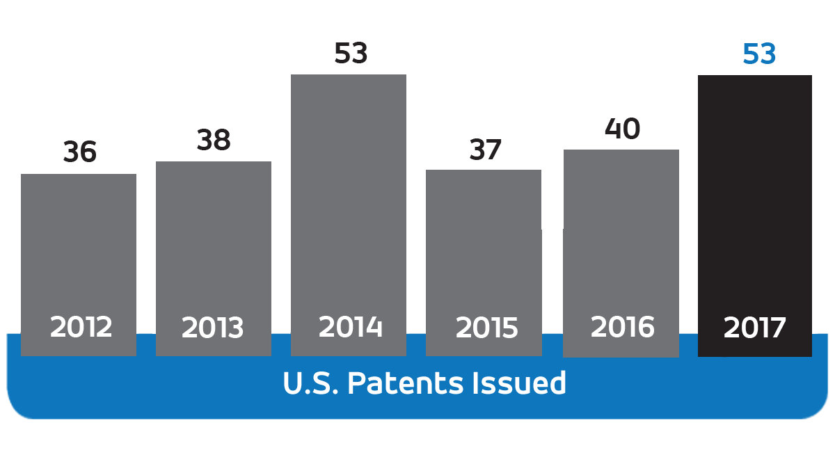 U.S. Patents Issued